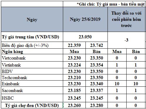 Tỷ giá USD hôm nay 25/6: Tiếp tục lao dốc trên thị trường - Ảnh 2.