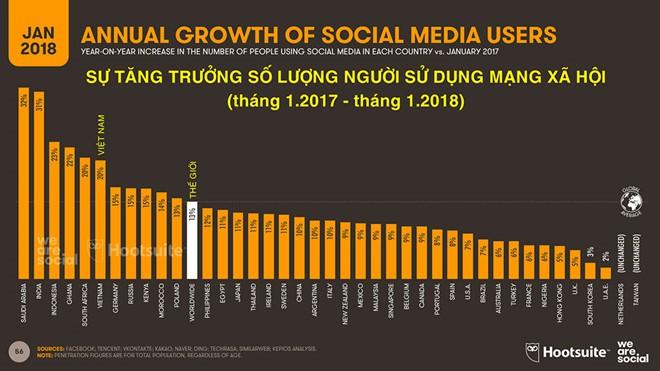 'Siêu quyền lực' mạng xã hội: Phát triển vũ bão và nguy cơ tiềm ẩn - Ảnh 2.