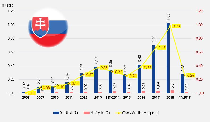 Slovakia -bd