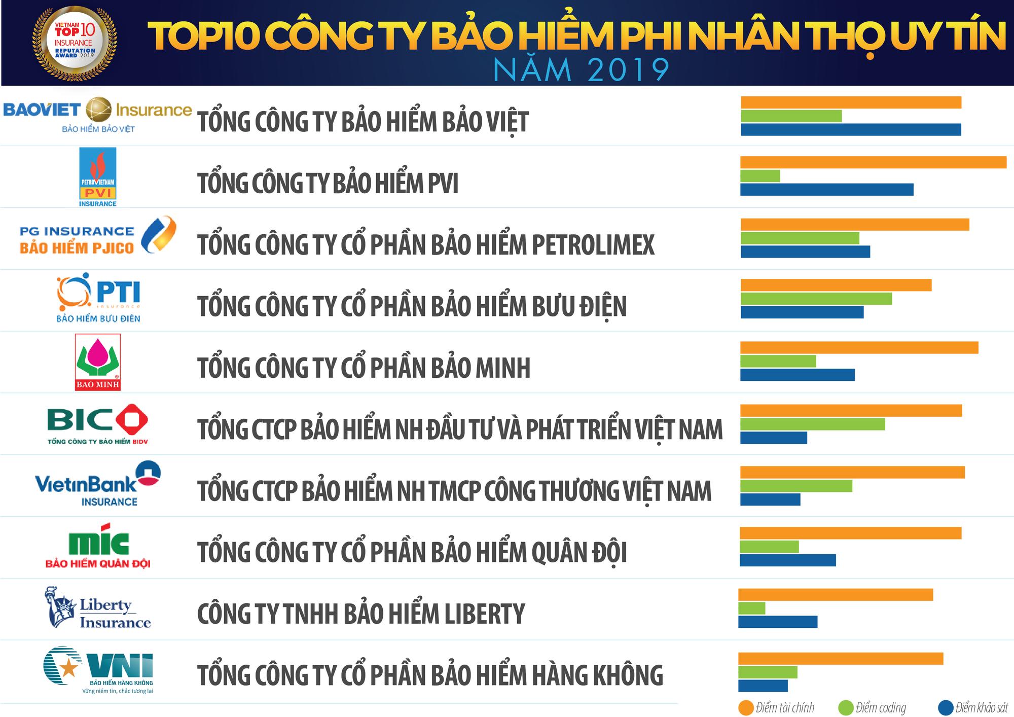 2-danh-sach-2-top-10-bh (1)