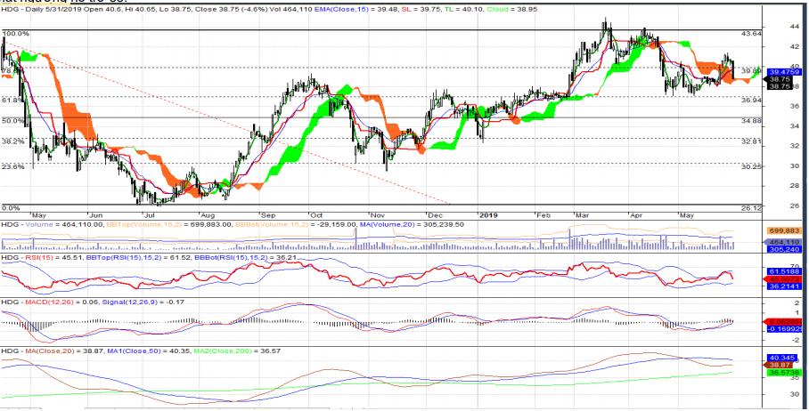 Cổ phiếu tâm điểm ngày 4/6: BVH, HCM, HDG - Ảnh 3.