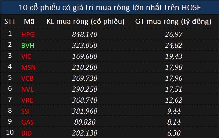 Giao dịch khối ngoại 3/6: Tập trung mua ròng trên UPCoM trong phiên VN-Index bay 13 điểm - Ảnh 2.