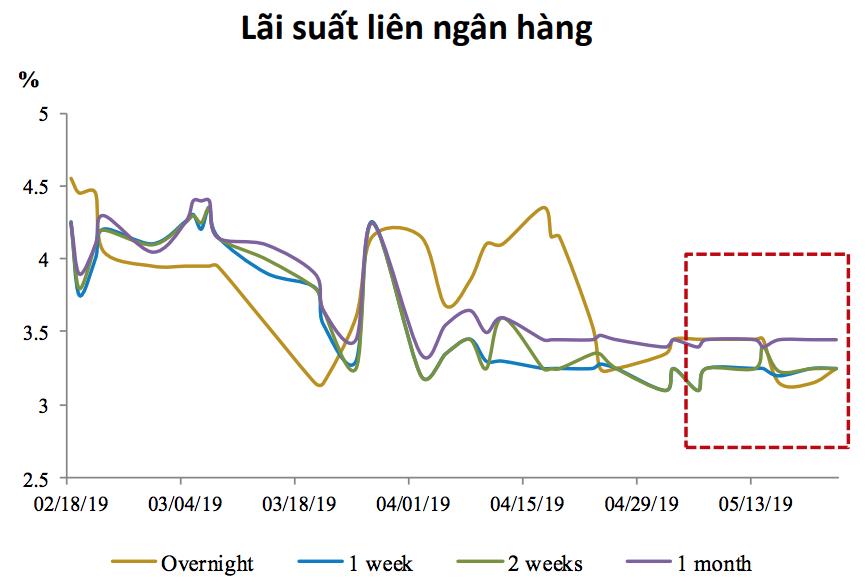 Lãi suất liên ngân hàng ổn định bất chấp chiến tranh thương mại leo thang trở lại - Ảnh 1.
