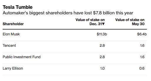 Cổ phiếu Tesla giảm 43%, tài sản của ông chủ Elon Musk bốc hơi 4,9 tỉ USD - Ảnh 1.