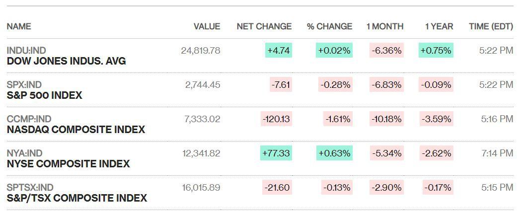 Cổ phiếu công nghệ đỏ lửa, chỉ số Nasdaq rơi vào vùng điều chỉnh - Ảnh 1.
