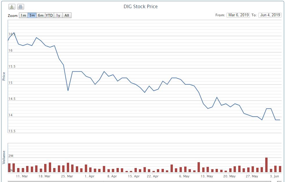 Sau thoái vốn tại PNJ, Dragon Capital giảm tỷ lệ sở hữu tại DIC Corp - Ảnh 3.