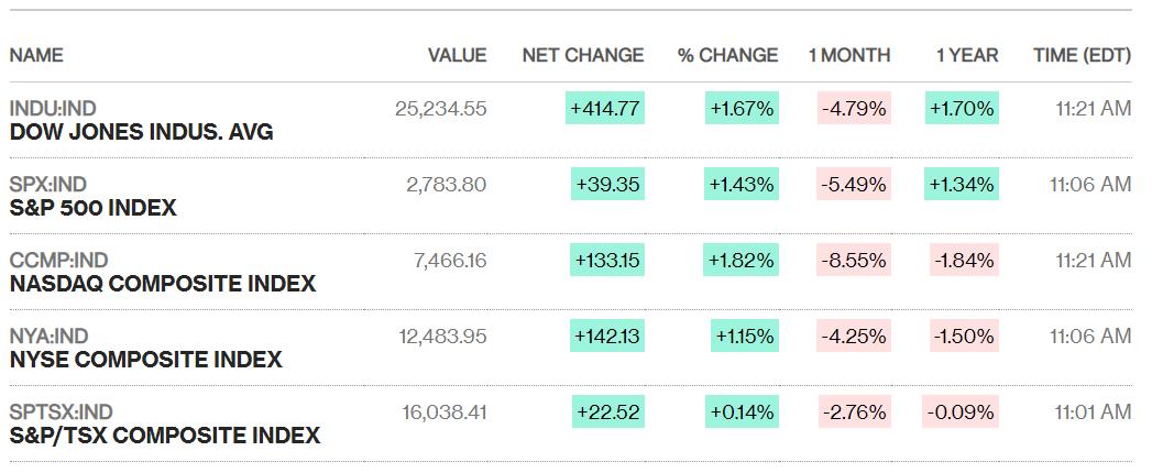 Căng thẳng thương mại lắng dịu, Dow Jones bứt phá hơn 400 điểm - Ảnh 1.