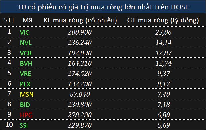 Giao dịch khối ngoại 4/6: Mua ròng gần 200 tỉ đồng phiên hồi phục, tập trung chứng chỉ ETF nội - Ảnh 1.