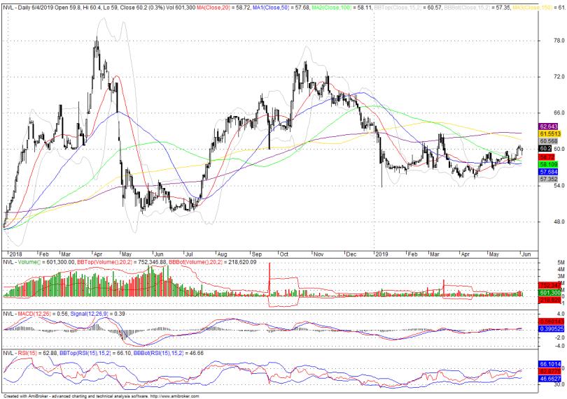 Cổ phiếu tâm điểm ngày 5/6: PVS, VEA, NVL - Ảnh 3.