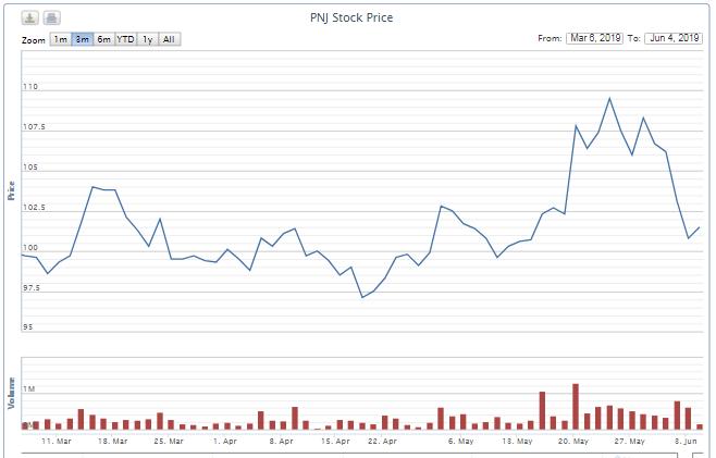 Nhóm Dragon Capital tiếp tục xả cổ phiếu PNJ, thu về gần 280 tỉ đồng trong ba ngày - Ảnh 2.