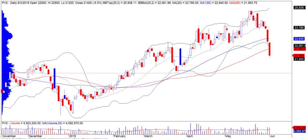 Cổ phiếu tâm điểm ngày 5/6: PVS, VEA, NVL - Ảnh 1.