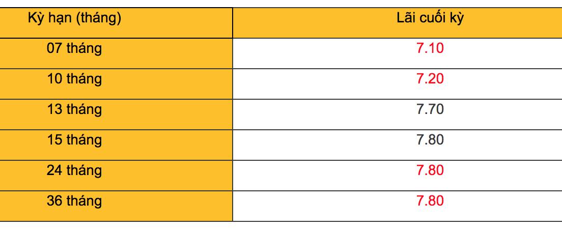 Lãi suất ngân hàng Nam A Bank tháng 6/2019: Lãi suất cao nhất là 8,45%/năm - Ảnh 3.