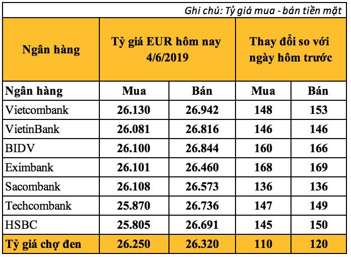 Tỷ giá Euro hôm nay (4/6): Tỷ giá Vietcombank tăng mạnh - Ảnh 2.