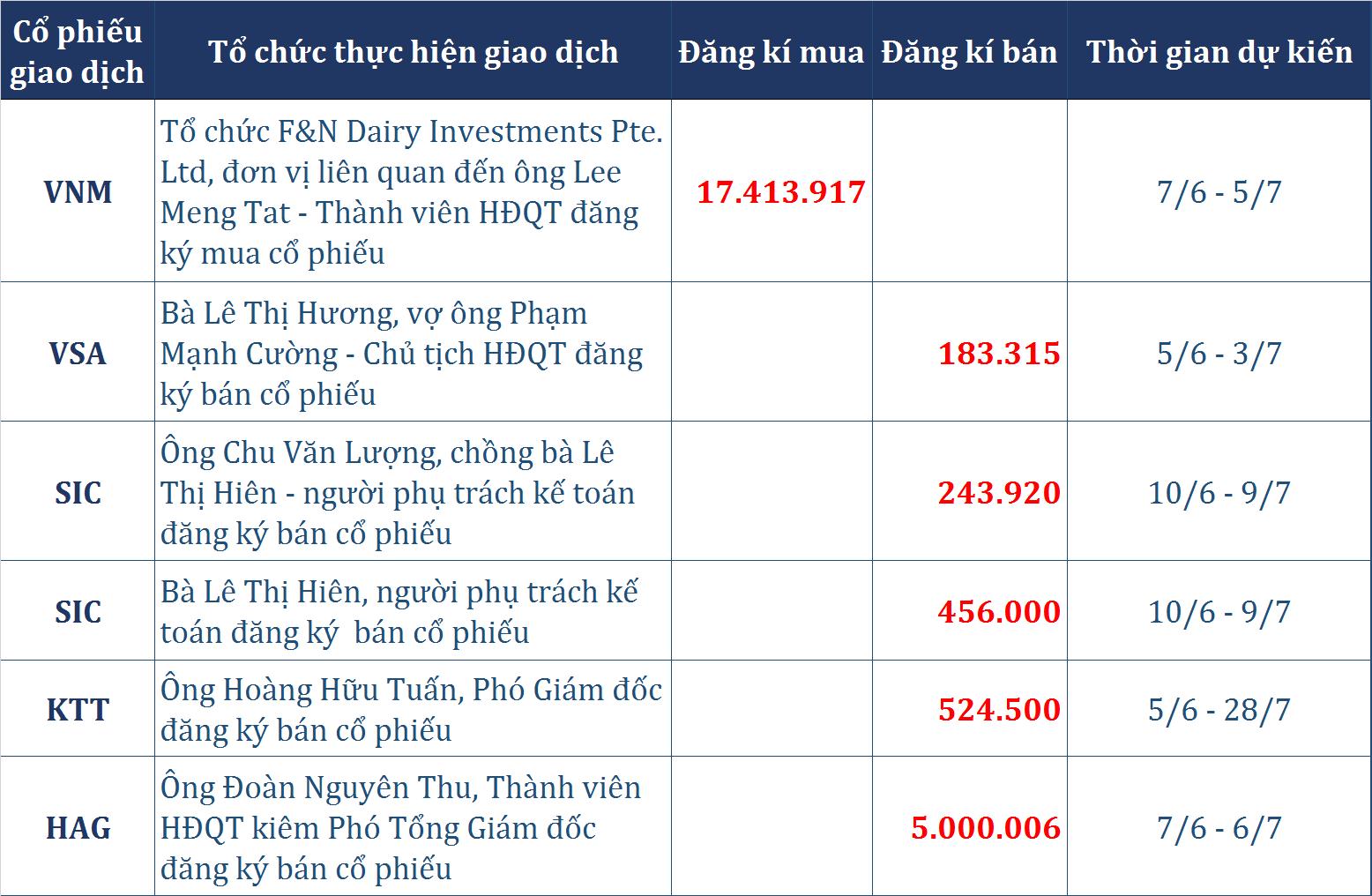 Dòng tiền thông minh (5/6): Tự doanh CTCK tiếp tục xả 236 tỉ đồng phiên hồi phục, nhóm ngân hàng nối đà dẫn dắt VN-Index? - Ảnh 5.