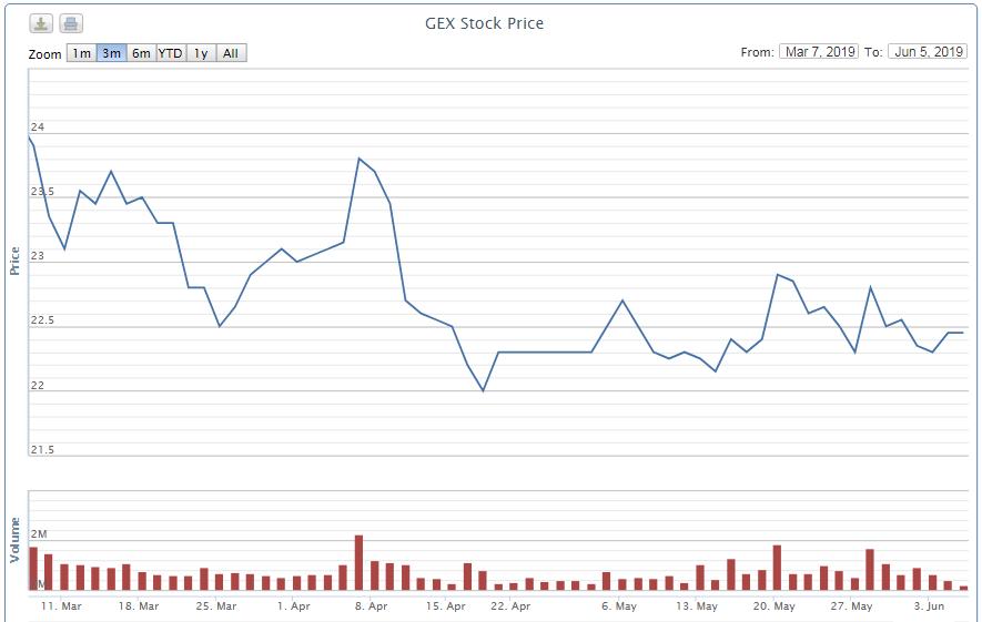 Công ty liên quan đến sếp Gelex muốn bán 3,4 triệu cổ phiếu GEX - Ảnh 1.