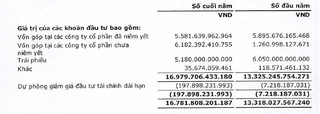 SCIC lãi ròng kỷ lục 9.339 tỉ đồng năm 2018 nhờ thoái vốn Nhựa Bình Minh, Vinaconex - Ảnh 2.