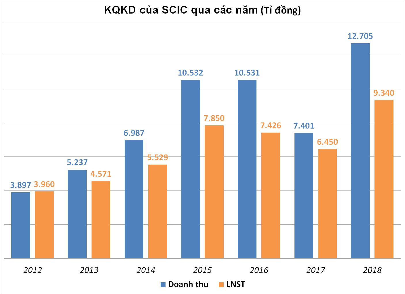 SCIC lãi ròng kỷ lục 9.339 tỉ đồng năm 2018 nhờ thoái vốn Nhựa Bình Minh, Vinaconex - Ảnh 1.