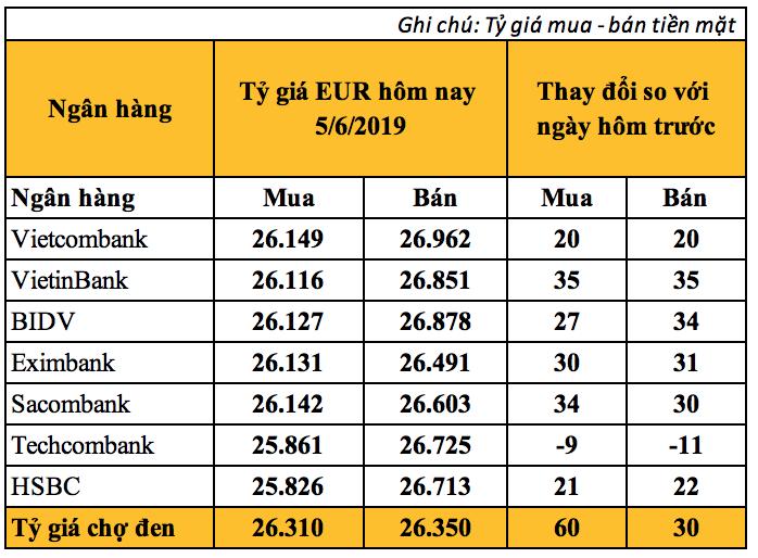 Tỷ giá Euro hôm nay (5/6): Giá mua EUR chợ đen tăng lên 26.310 VND - Ảnh 2.