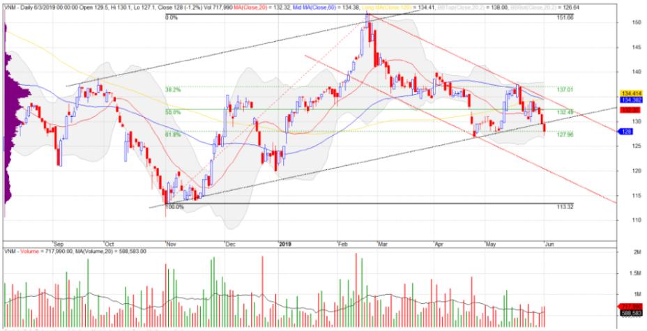 Cổ phiếu tâm điểm ngày 6/6: NBB, VNM, VSC - Ảnh 2.