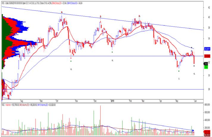 Cổ phiếu tâm điểm ngày 6/6: NBB, VNM, VSC - Ảnh 3.