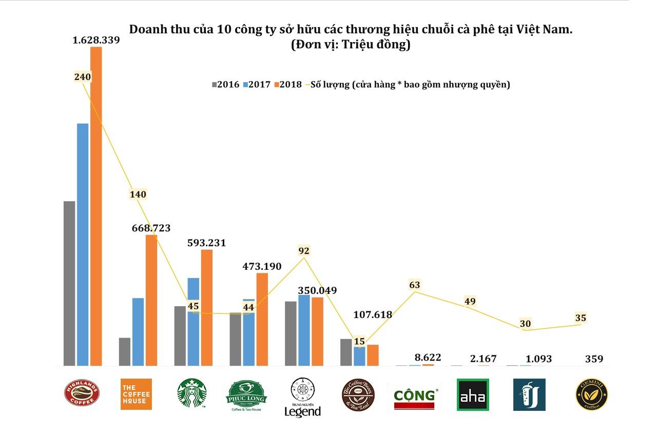 Các công ty sở hữu 10 chuỗi cửa hàng cà phê Highlands Coffee, The Coffee House,… đang làm ăn ra sao?  - Ảnh 1.