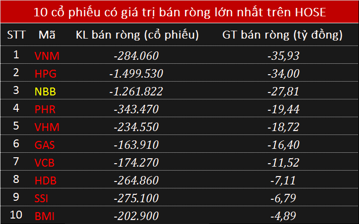 Giao dịch khối ngoại 6/6: Bán ròng trên hai sàn phiên giảm điểm, NĐT nước ngoài vẫn gom chứng chỉ quỹ - Ảnh 1.