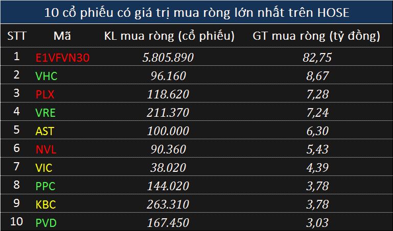 Giao dịch khối ngoại 6/6: Bán ròng trên hai sàn phiên giảm điểm, NĐT nước ngoài vẫn gom chứng chỉ quỹ - Ảnh 2.