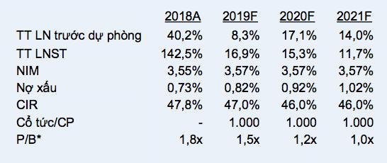 Thu từ bán bảo hiểm sẽ là yếu tố chính thúc đẩy thu ngoài lãi của ACB trong năm 2019 - Ảnh 2.