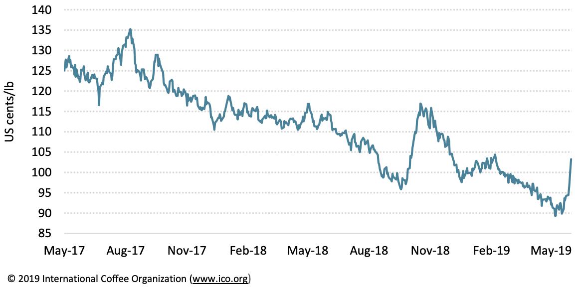 Dù phục hồi vào cuối tháng 5, giá cà phê toàn cầu vẫn ở mức trung bình tháng thấp nhất của năm  - Ảnh 1.