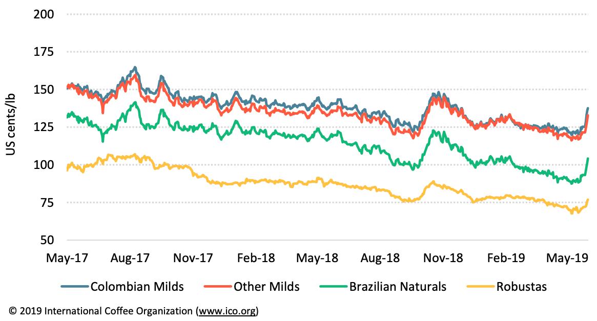 Dù phục hồi vào cuối tháng 5, giá cà phê toàn cầu vẫn ở mức trung bình tháng thấp nhất của năm  - Ảnh 2.