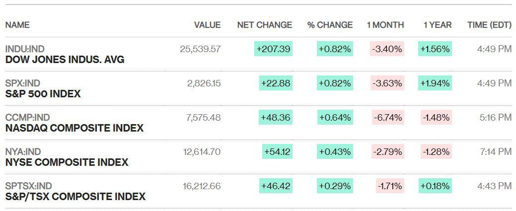 Dow Jones tăng hơn 200 điểm với hi vọng Fed sớm giảm lãi suất - Ảnh 1.