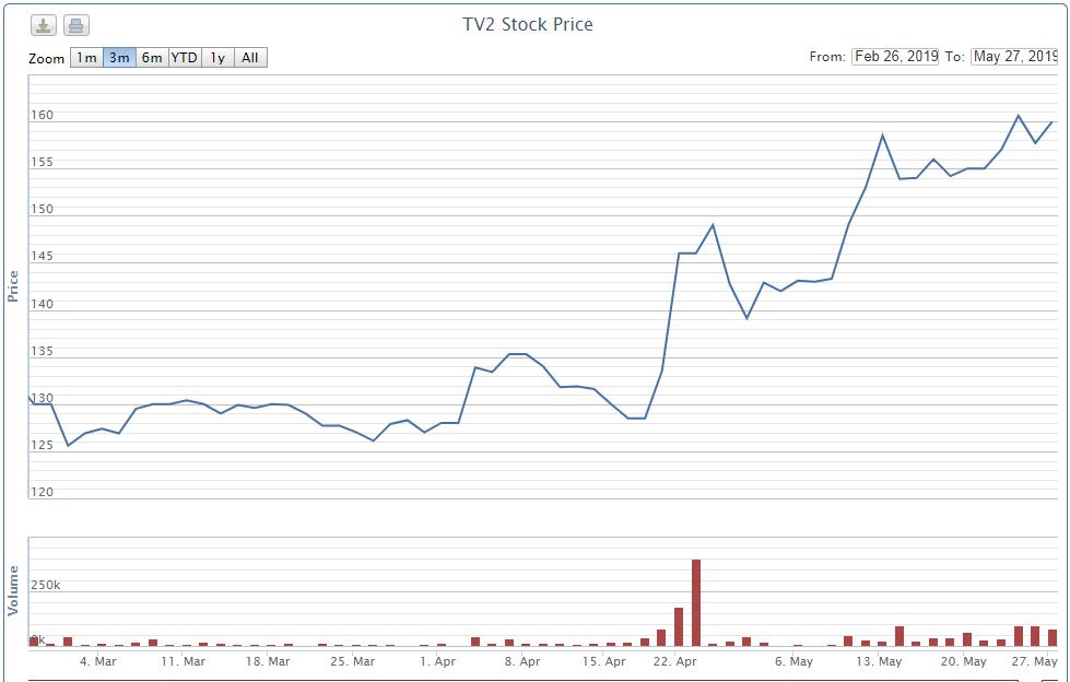 Công đoàn Tư vấn Xây Dựng Điện 2 mua 261.800 cổ phiếu TV2 trước ngày chào sàn HOSE - Ảnh 1.