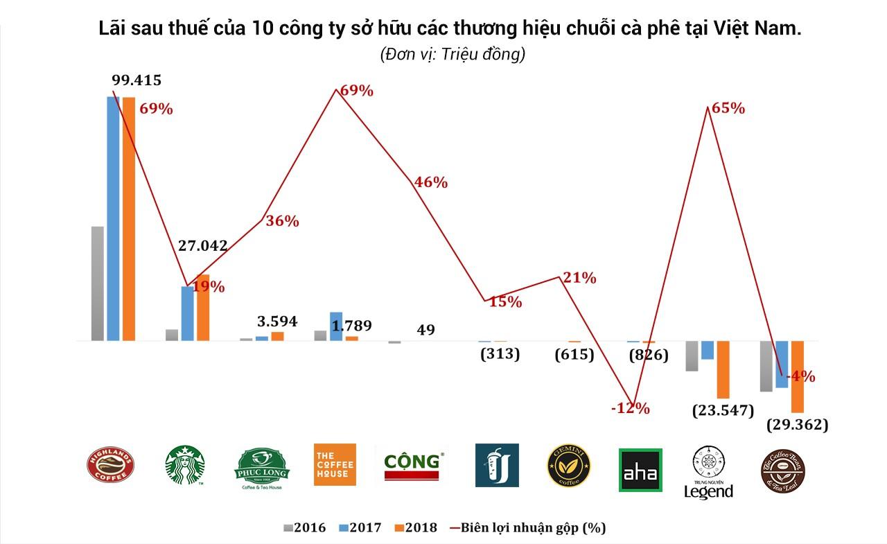 Các công ty sở hữu 10 chuỗi cửa hàng cà phê Highlands Coffee, The Coffee House,… đang làm ăn ra sao?  - Ảnh 2.
