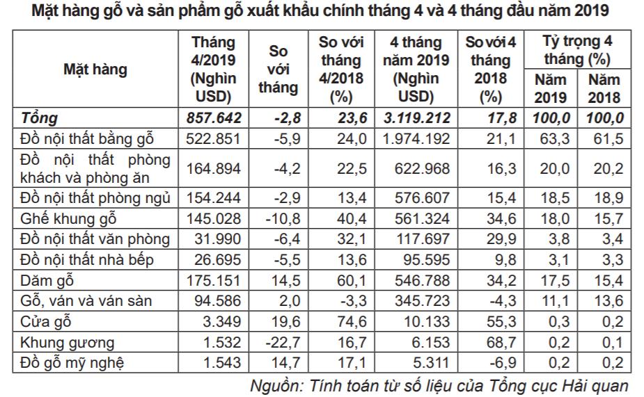Gỗ và sản phẩm gỗ xuất khẩu cán mốc 4 tỉ USD sau 5 tháng  - Ảnh 2.