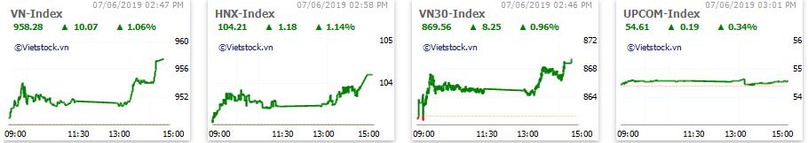 Thị trường chứng khoán 7/6: Bùng nổ vào cuối phiên, VN-Index bật tăng hơn 10 điểm - Ảnh 1.