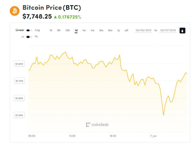 Giá bitcoin hôm nay (7/6): Bật tăng khi chạm ngưỡng hỗ trợ 7.500 USD - Ảnh 1.
