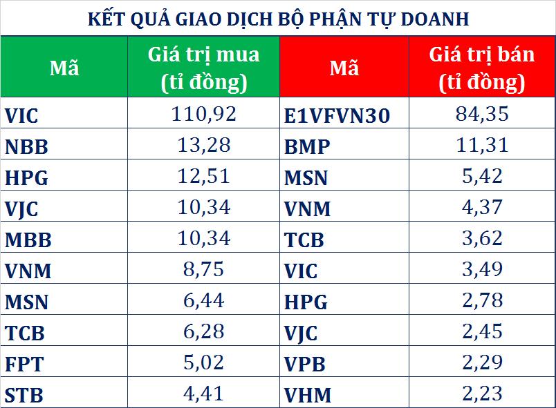 Dòng tiền thông minh (7/6): Tự doanh CTCK duy trì mua ròng, gom trăm tỉ đồng cổ phiếu VIC - Ảnh 1.