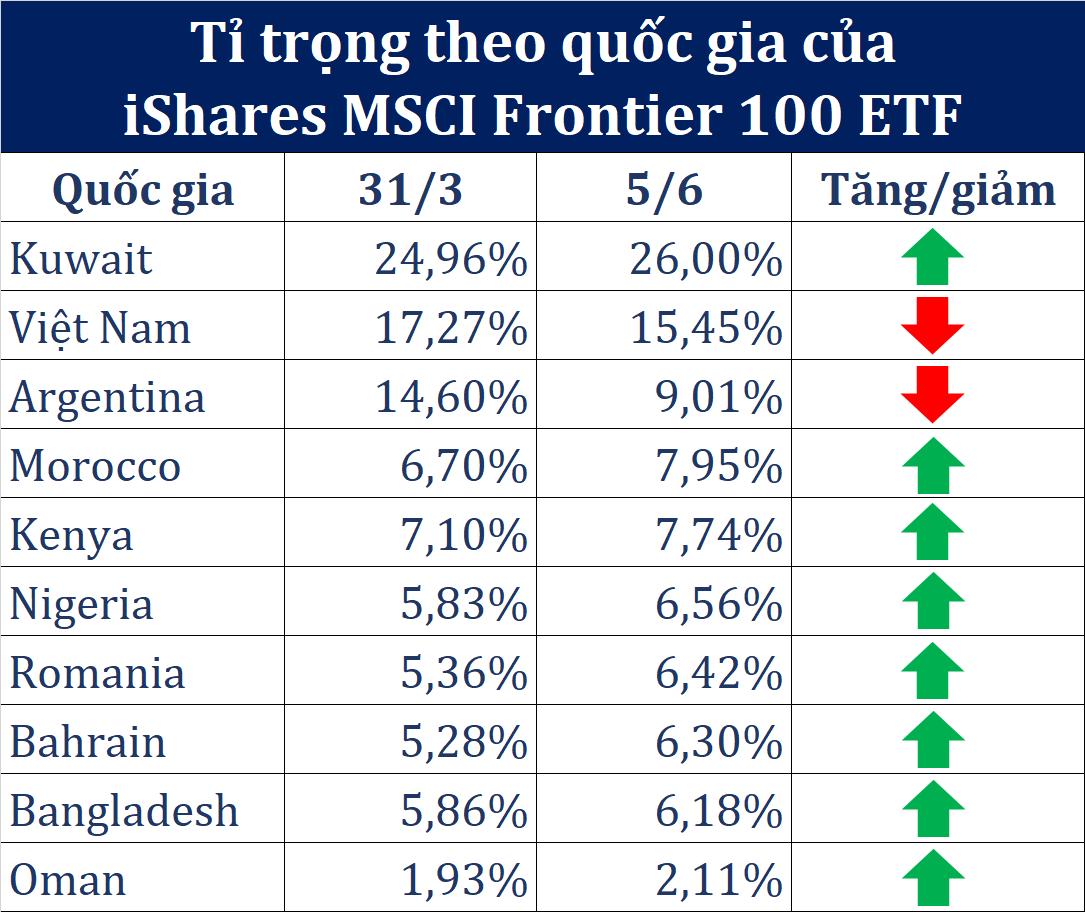 Liên tục bị hạ tỉ trọng, TTCK Việt Nam chưa có cửa sáng đón vốn iShares MSCI Frontier 100 ETF một năm tới - Ảnh 1.