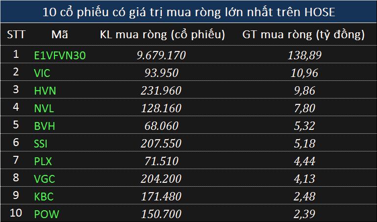 Giao dịch khối ngoại 7/6: Tập trung mua ròng chứng chỉ quỹ, xả 124 tỉ đồng cổ phiếu trên HOSE - Ảnh 1.