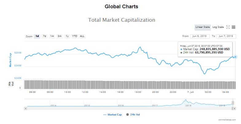 Giá bitcoin hôm nay (7/6): Bật tăng khi chạm ngưỡng hỗ trợ 7.500 USD - Ảnh 4.