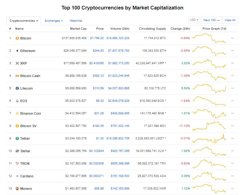 Giá bitcoin hôm nay (7/6): Bật tăng khi chạm ngưỡng hỗ trợ 7.500 USD - Ảnh 3.