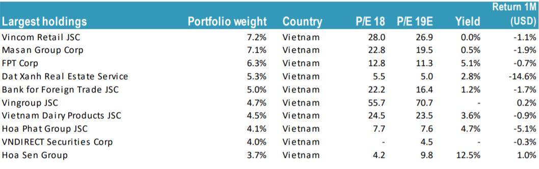 Quỹ chuyên 'đánh game' nâng hạng Tundra Vietnam Fund sụt giảm NAV hai tháng liên tiếp, tăng nắm giữ tiền mặt - Ảnh 3.