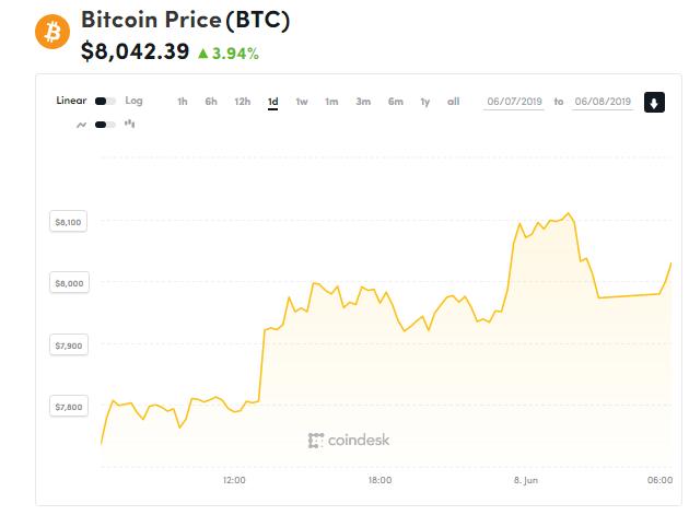 Giá bitcoin hôm nay (8/6): tăng nhẹ, 12 thủ thuật trốn thuế với tiền kĩ thuật số - Ảnh 1.