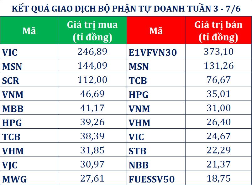Khối ngoại tập trung mua ròng chứng chỉ quỹ, tự doanh CTCK gom 187 tỉ đồng cổ phiếu tuần qua - Ảnh 1.
