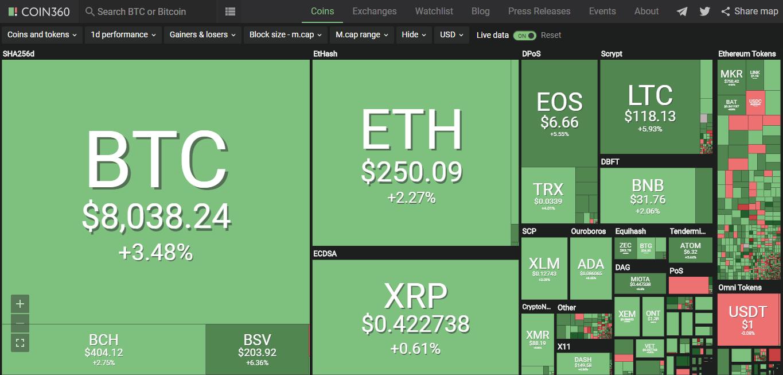 Giá bitcoin hôm nay (8/6): tăng nhẹ, 12 thủ thuật trốn thuế với tiền kĩ thuật số - Ảnh 2.