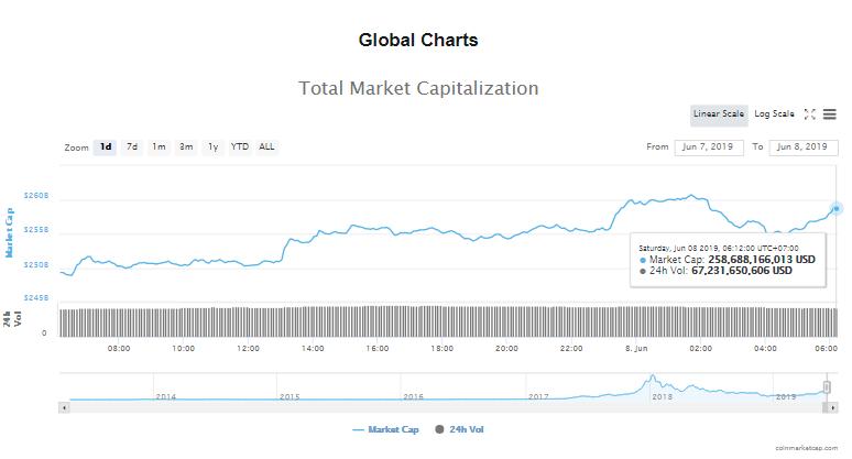 Giá bitcoin hôm nay (8/6): tăng nhẹ, 12 thủ thuật trốn thuế với tiền kĩ thuật số - Ảnh 4.