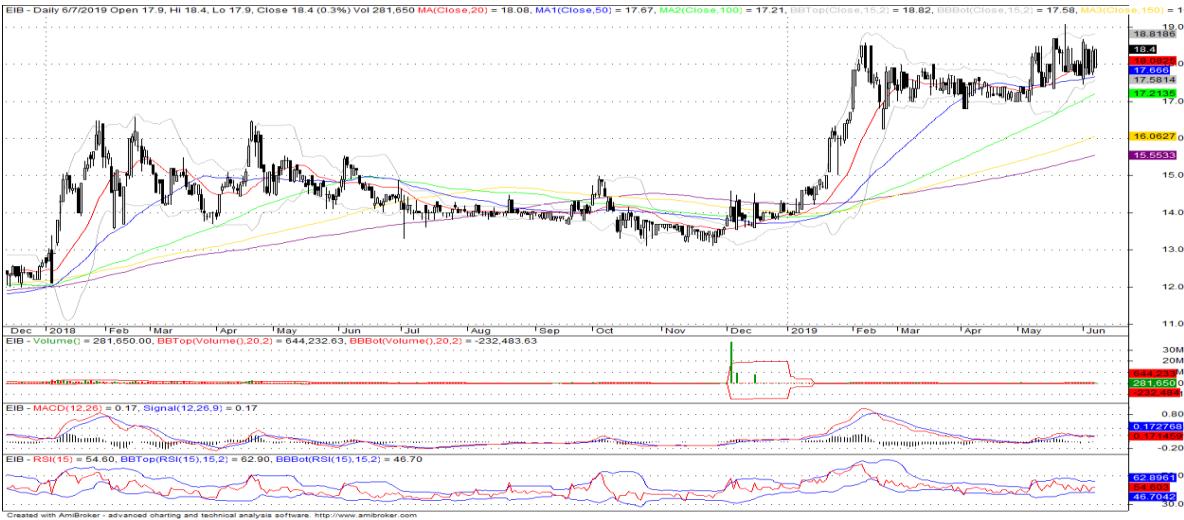 Cổ phiếu tâm điểm ngày 10/6: EIB, SAB, MWG, DPR - Ảnh 1.