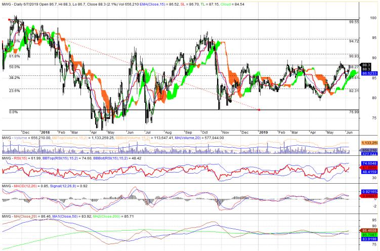 Cổ phiếu tâm điểm ngày 10/6: EIB, SAB, MWG, DPR - Ảnh 3.
