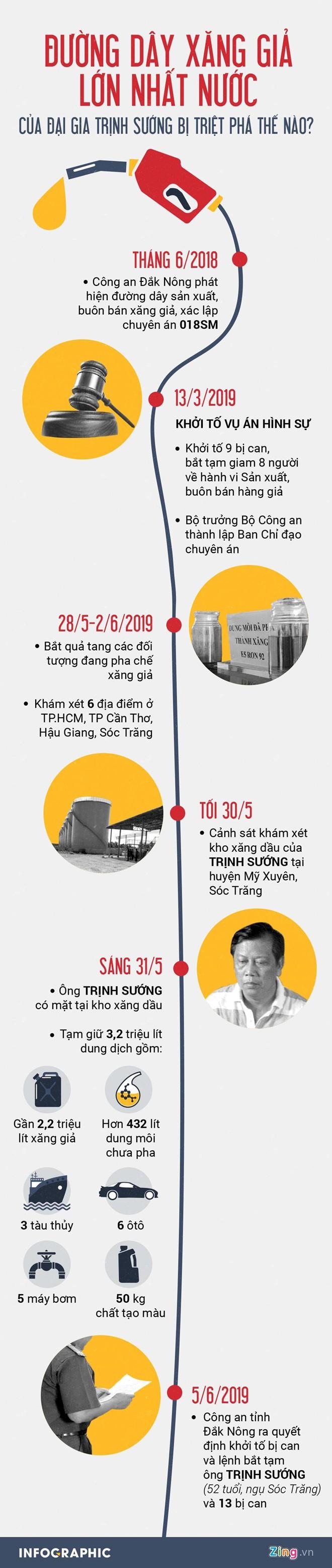 Bạn bè từng khuyên đại gia Trịnh Sướng làm ăn chân chính - Ảnh 3.