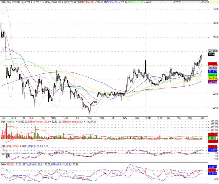 Cổ phiếu tâm điểm ngày 10/6: EIB, SAB, MWG, DPR - Ảnh 2.